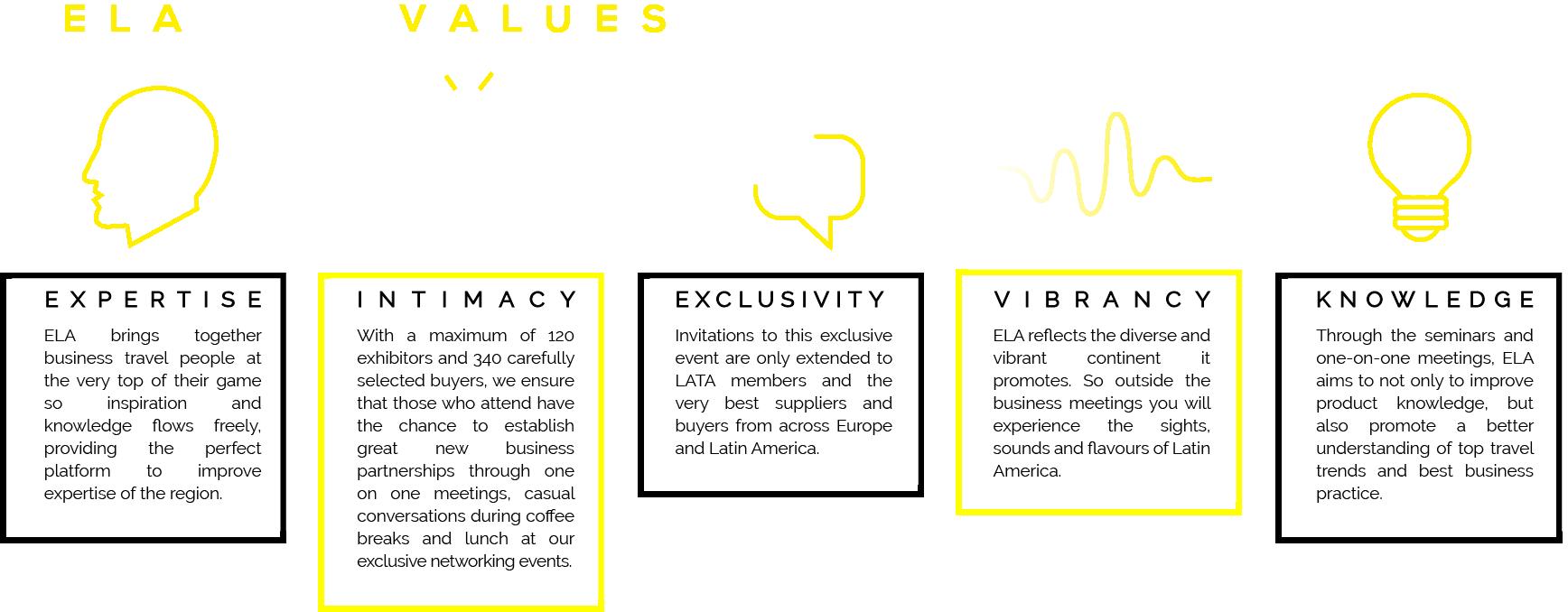 ELA core values
